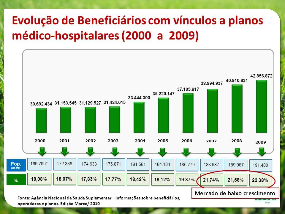 Evolução de Beneficiários com vínculos a planos médico-hospitalares (2000 a 2009) 2002200320042000200120052006 2007 2008 2009 169.799* 18,08% 172.386