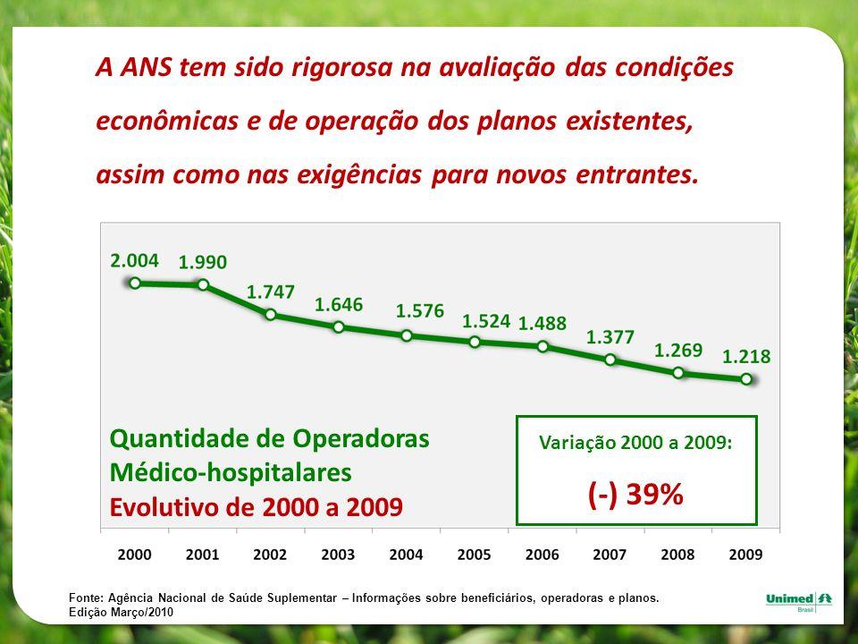 Variação 2000 a 2009: (-) 39% Fonte: Agência Nacional de Saúde Suplementar – Informações sobre beneficiários, operadoras e planos. Edição Março/2010 A