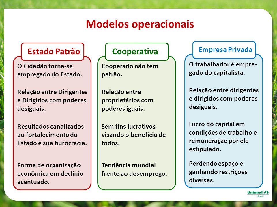 Modelos operacionais Estado Patrão O Cidadão torna-se empregado do Estado. Relação entre Dirigentes e Dirigidos com poderes desiguais. Resultados cana