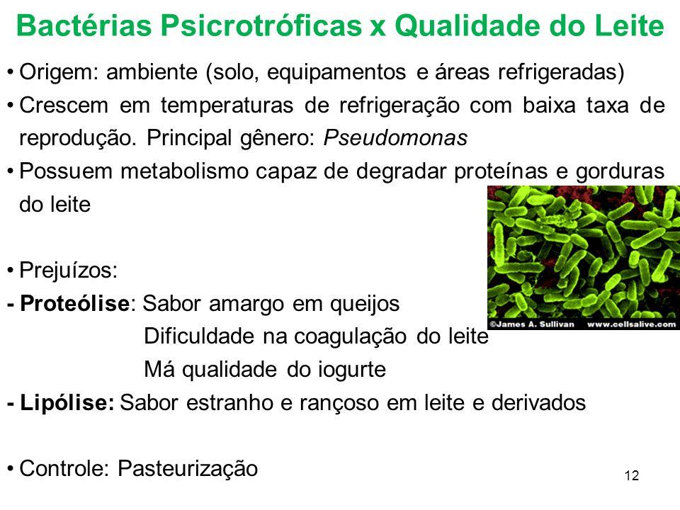 Bactérias Psicrotróficas x Qualidade do Leite Origem: ambiente (solo, equipamentos e áreas refrigeradas) Crescem em temperaturas de refrigeração com b