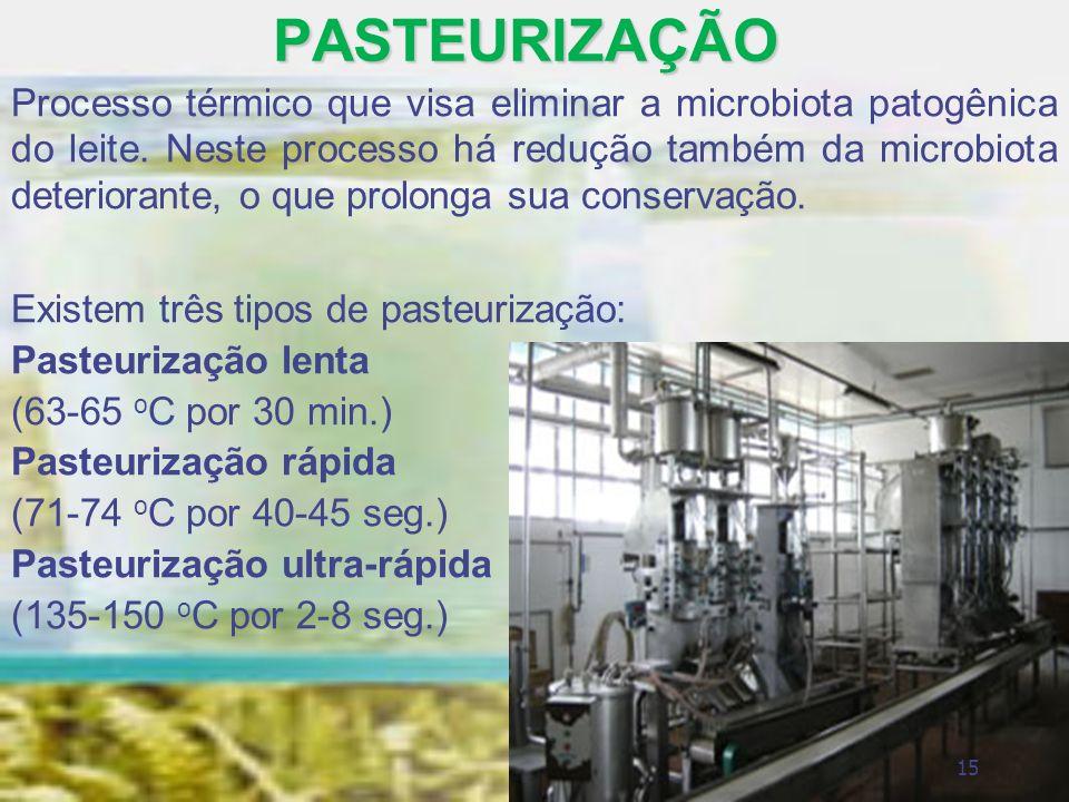 PASTEURIZAÇÃO Processo térmico que visa eliminar a microbiota patogênica do leite. Neste processo há redução também da microbiota deteriorante, o que
