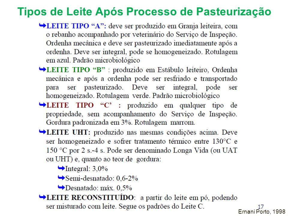 Tipos de Leite Após Processo de Pasteurização Ernani Porto, 1998 17