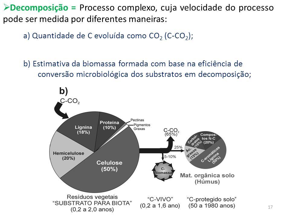 Decomposição = Processo complexo, cuja velocidade do processo pode ser medida por diferentes maneiras: a) Quantidade de C evoluída como CO 2 (C-CO 2 )