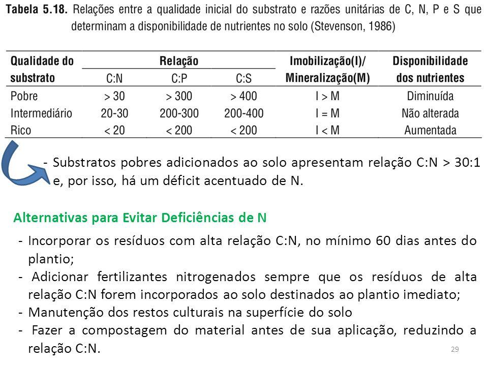 -Substratos pobres adicionados ao solo apresentam relação C:N > 30:1 e, por isso, há um déficit acentuado de N. Alternativas para Evitar Deficiências