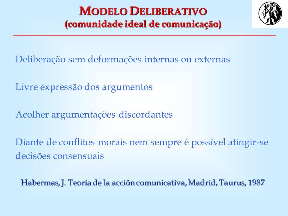 M ODELO D ELIBERATIVO (comunidade ideal de comunicação) Deliberação sem deformações internas ou externas Livre expressão dos argumentos Acolher argume