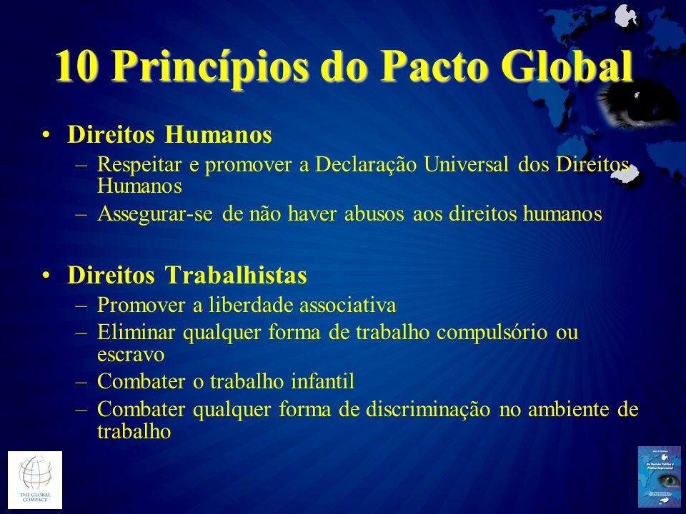 10 Princípios do Pacto Global Direitos Humanos –Respeitar e promover a Declaração Universal dos Direitos Humanos –Assegurar-se de não haver abusos aos