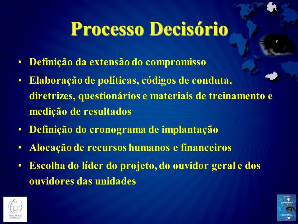 Processo Decisório Definição da extensão do compromisso Elaboração de políticas, códigos de conduta, diretrizes, questionários e materiais de treiname