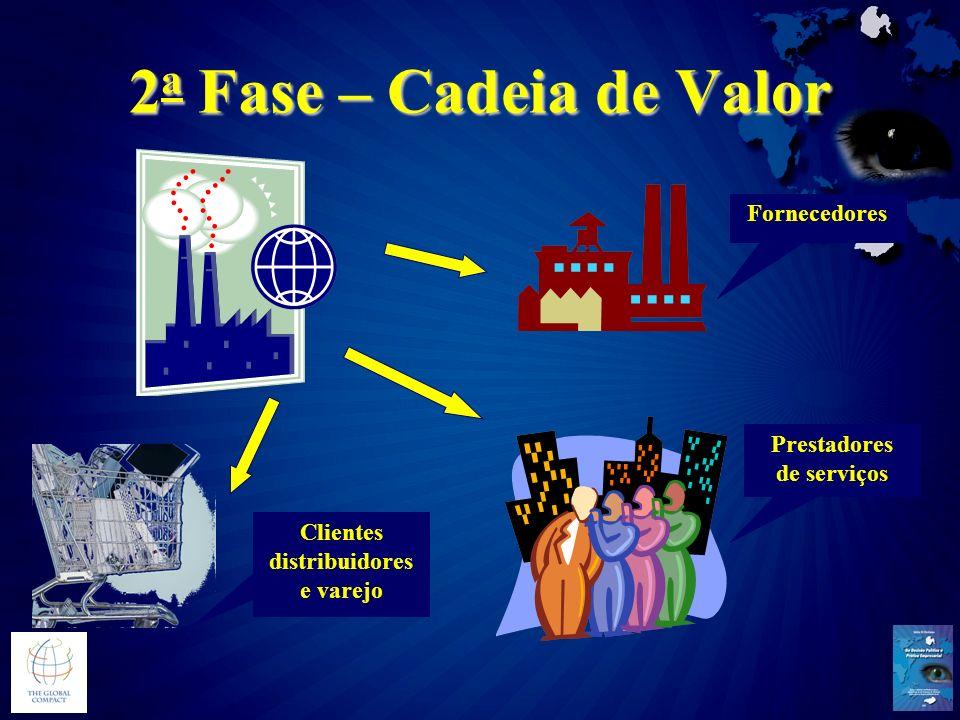 2 a Fase – Cadeia de Valor Fornecedores Prestadores de serviços Clientes distribuidores e varejo
