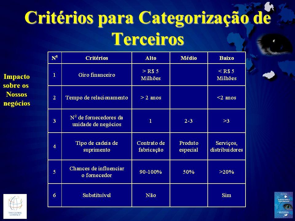 Critérios para Categorização de Terceiros Impacto sobre os Nossos negócios