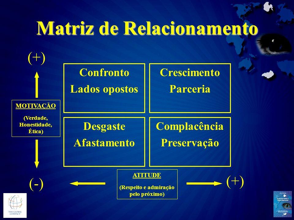 Matriz de Relacionamento Crescimento Parceria Complacência Preservação Desgaste Afastamento Confronto Lados opostos MOTIVAÇÃO (Verdade, Honestidade, É