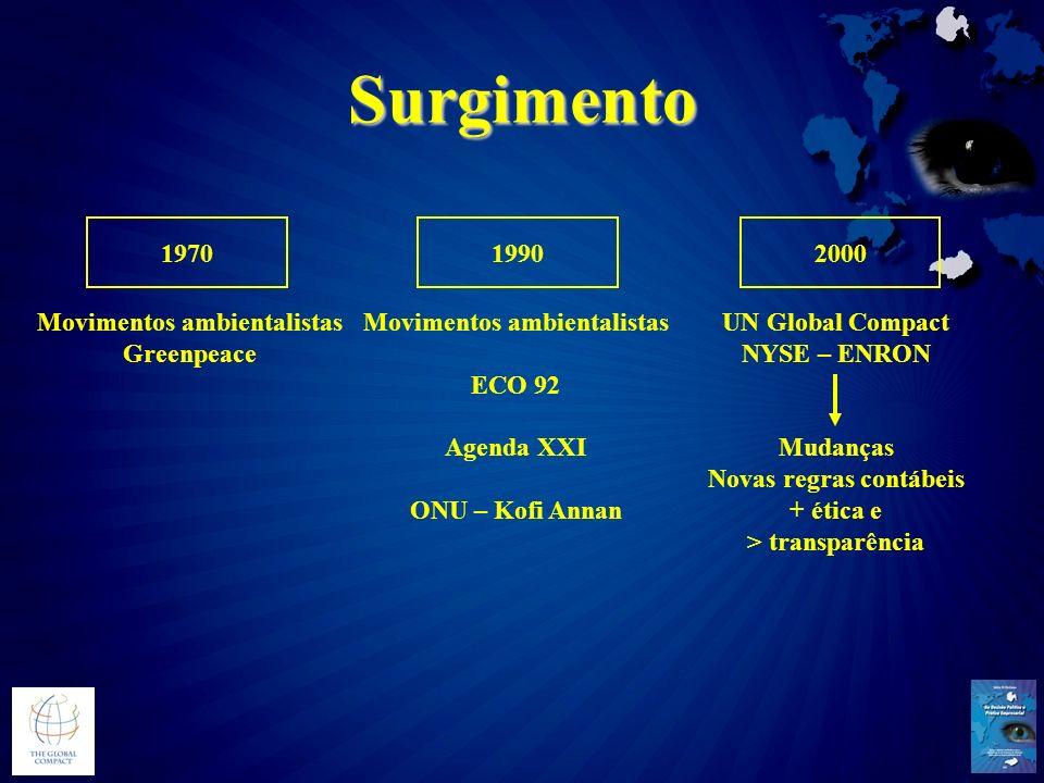 Surgimento 1970 Movimentos ambientalistas Greenpeace 1990 Movimentos ambientalistas ECO 92 Agenda XXI ONU – Kofi Annan 2000 UN Global Compact NYSE – E