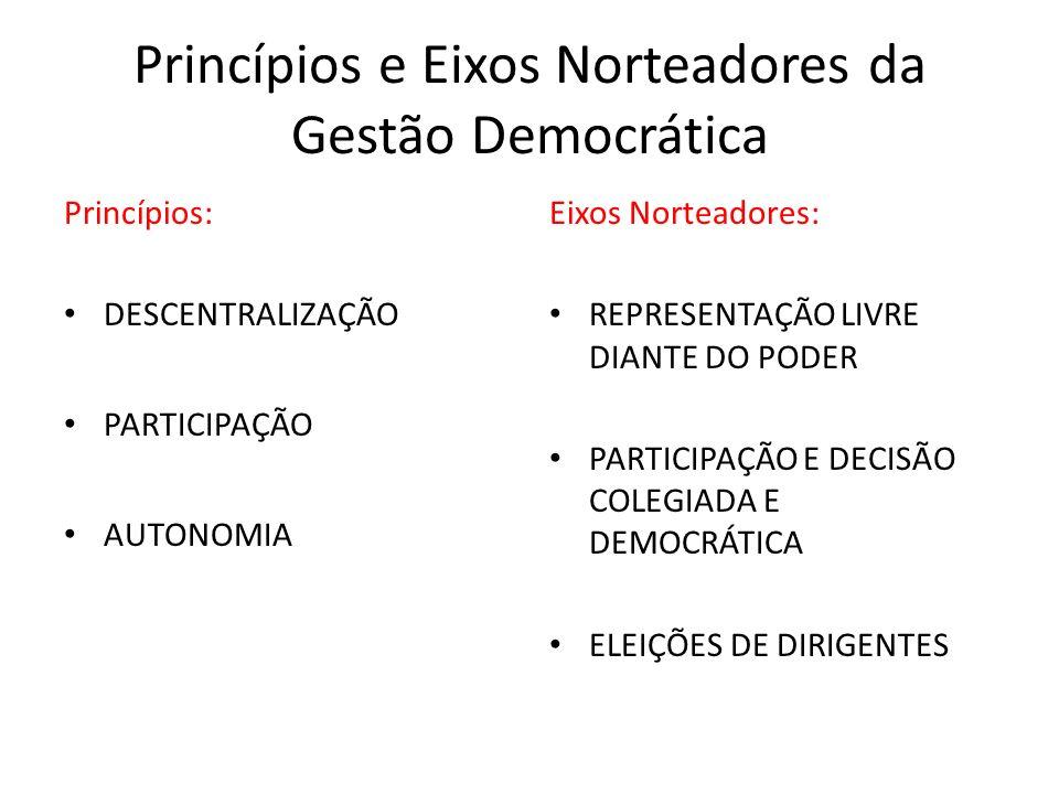 Princípios e Eixos Norteadores da Gestão Democrática Princípios: DESCENTRALIZAÇÃO PARTICIPAÇÃO AUTONOMIA Eixos Norteadores: REPRESENTAÇÃO LIVRE DIANTE