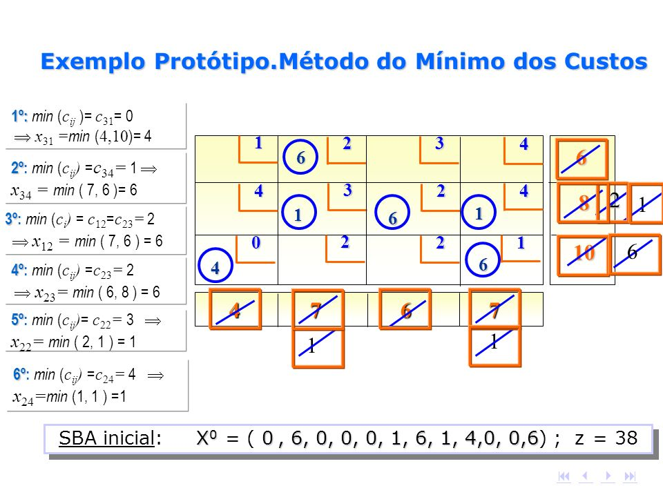 4 7 6 7 12 4 4 3 4 3 2 0 2 1 2 6 8 10 4 6 1 6 6 1 1º: 1º: min ( c ij )= c 31 = 0 x 31 = min ( 4,10 )= 4 1 2º 2º: min ( c ij ) = c 34 = 1 x 34 = min (