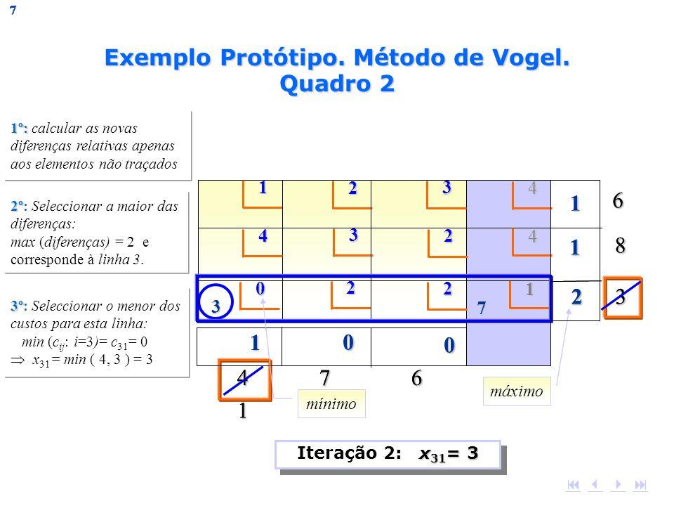 1 2 3 4 4 3 42 3 86 4 7 6 0 2 1 27 1 3 1º: 1º: calcular as novas diferenças relativas apenas aos elementos não traçados 2º 2º: Seleccionar a maior das
