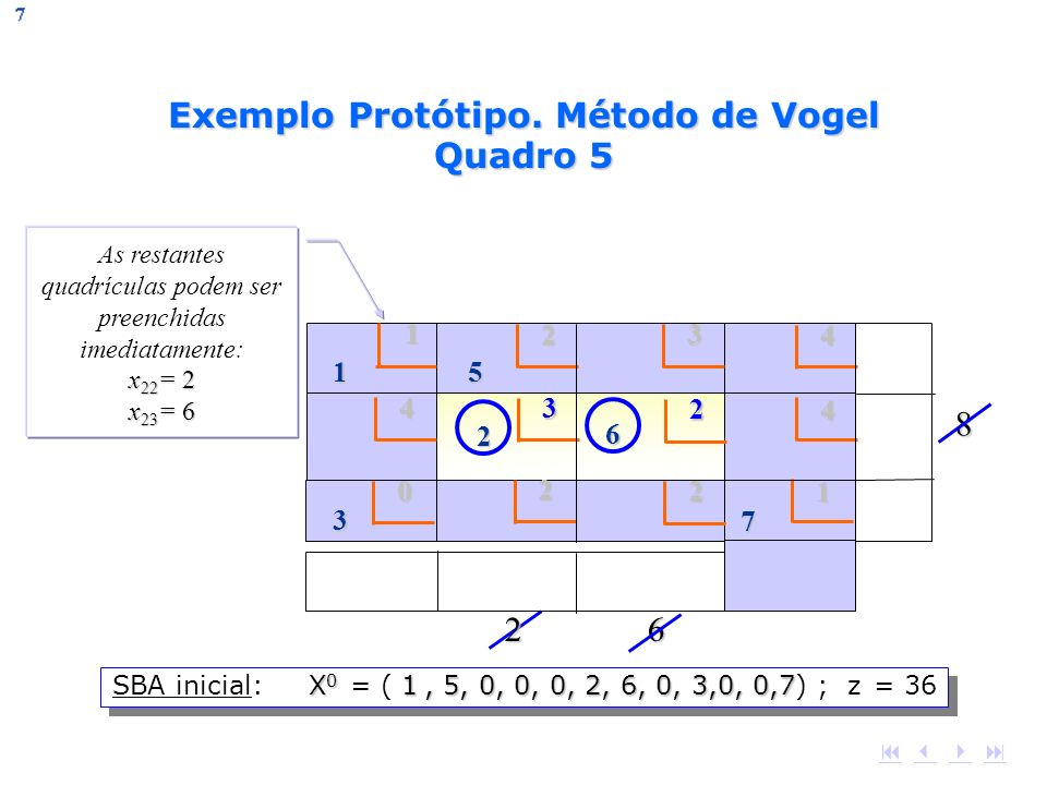 x 22 = 2 x 23 = 6 As restantes quadrículas podem ser preenchidas imediatamente: x 22 = 2 x 23 = 6 8 2 6 2 6 7 3 4 3 4 2 0 2 1 2324 11 5 2 6 X 0 1, 5,