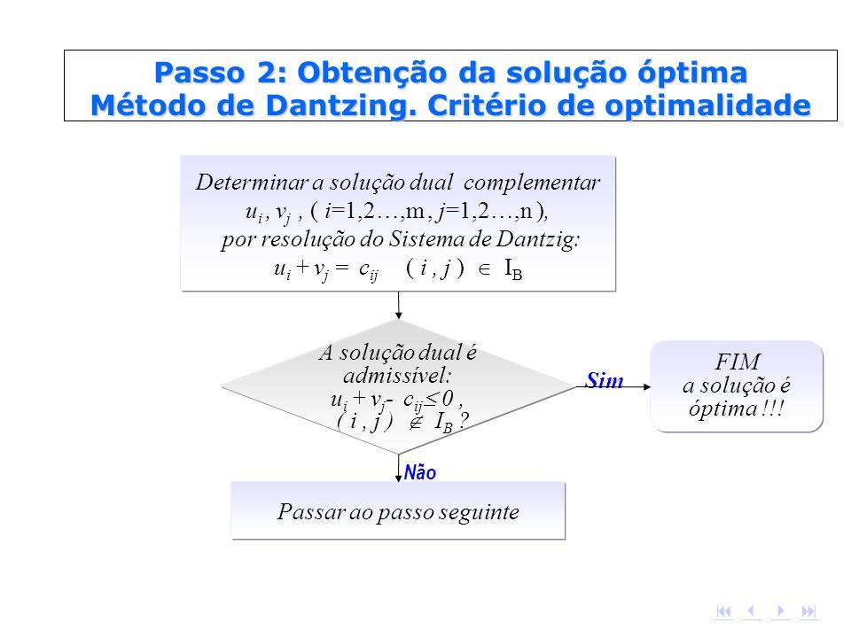A solução dual é admissível: u i + v j - c ij 0, ( i, j ) I B ? Passar ao passo seguinte FIM a solução é óptima !!! Sim Não Determinar a solução dual