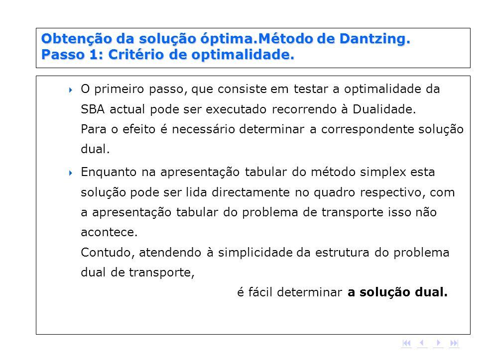 Obtenção da solução óptima.Método de Dantzing. Passo 1: Critério de optimalidade. O primeiro passo, que consiste em testar a optimalidade da SBA actua
