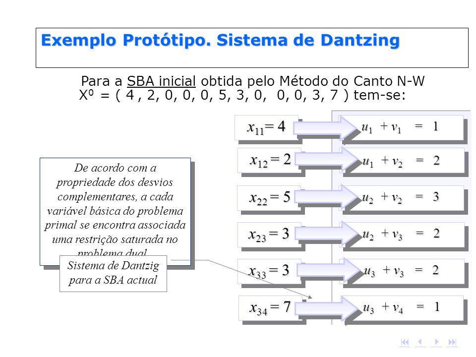 x 11 = 4 u 1 + v 1 = 1 x 12 = 2 x 12 = 2 u 1 + v 2 = 2 x 22 = 5 x 22 = 5 u 2 + v 2 = 3 x 23 = 3 u 2 + v 3 = 2 x 33 = 3 u 3 + v 3 = 2 x 34 = 7 u 3 + v