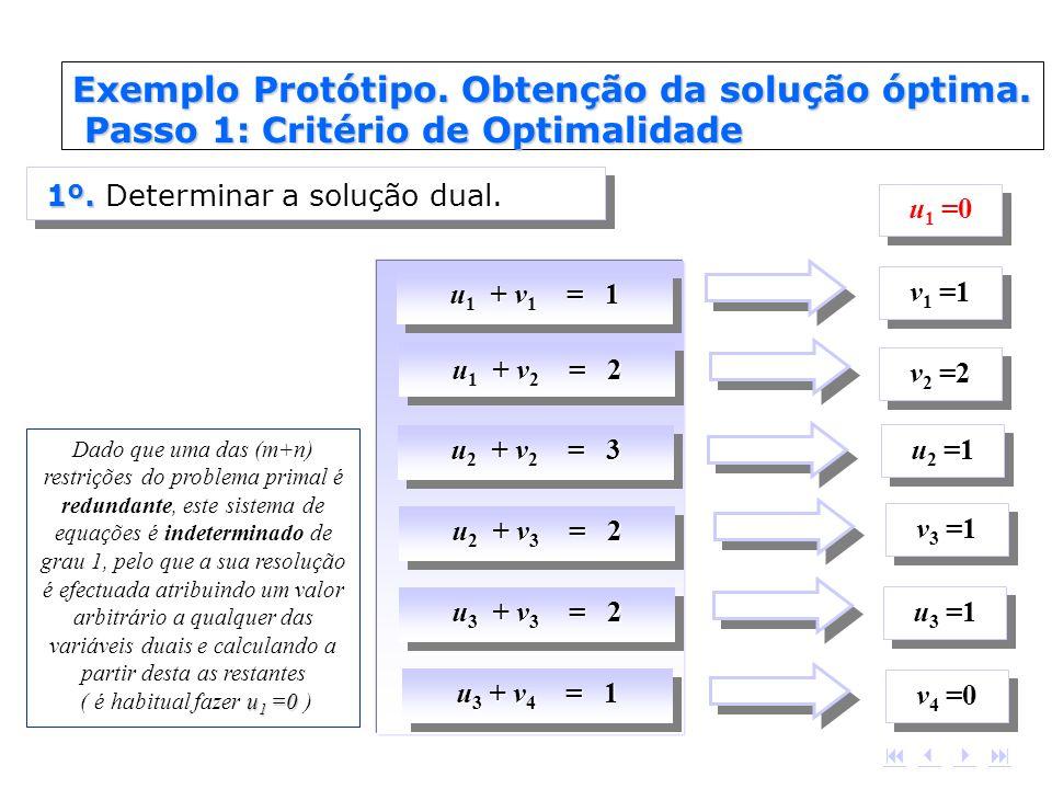u 1 + v 1 = 1 u 1 + v 2 = 2 u 2 + v 2 = 3 u 2 + v 3 = 2 u 3 + v 3 = 2 u 3 + v 4 = 1 u 1 =0 Dado que uma das (m+n) restrições do problema primal é redu