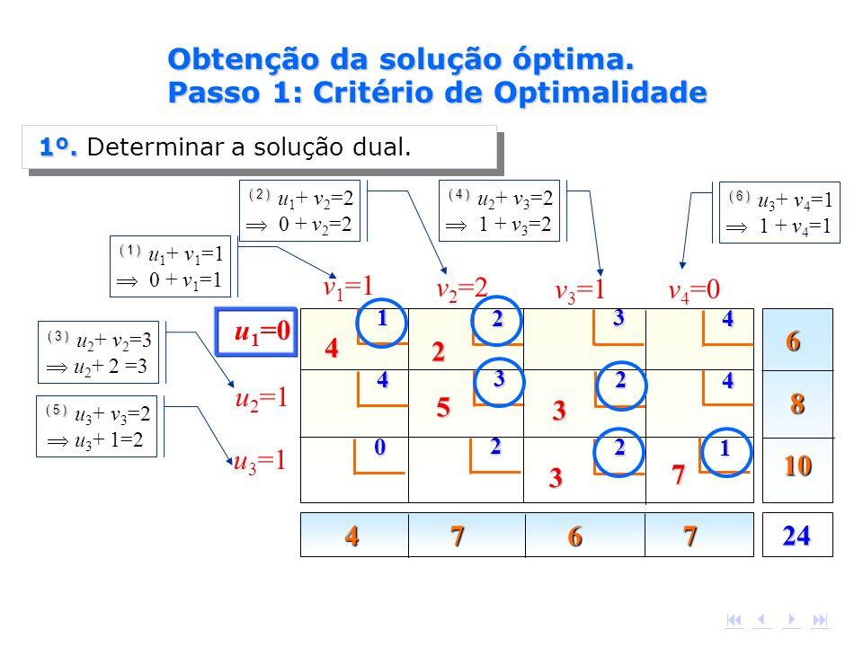 6 8 10 4 7 6 7 2412 4 4 3 4 4 2 5 3 2 3 0 2 1 7 2 3 v 1 =1 v 2 =2 v 3 =1v 4 =0 u 3 =1 u 2 =1 u 1 =0 ( 1 ) ( 1 ) u 1 + v 1 =1 0 + v 1 =1 ( 2 ) ( 2 ) u