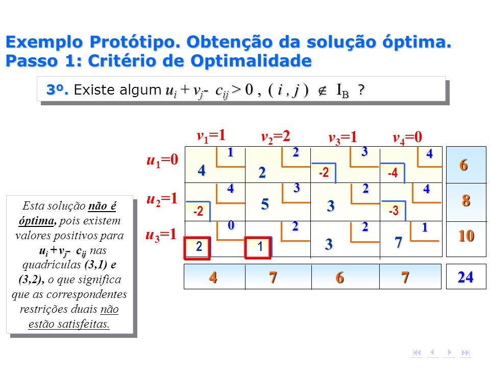 6 8 10 4 7 6 7 24 1 2 4 4 3 4 4 2 5 3 2 3 2 1 7 2 3 v 1 =1 v 2 =2 v 3 =1v 4 =0 u 3 =1 u 2 =1 u 1 =0 0 -4 -2 -3 -2 21 u i + v j - c ij Esta solução não