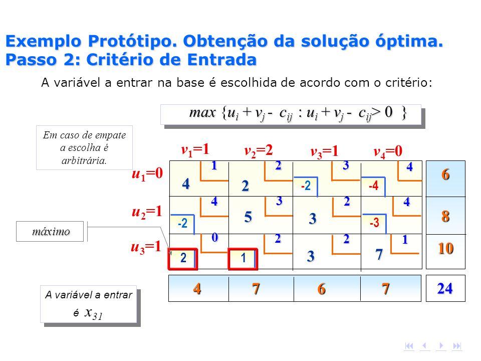 maxu i + v j - c ij : u i + v j - c ij > 0 } max {u i + v j - c ij : u i + v j - c ij > 0 } A variável a entrar na base é escolhida de acordo com o cr