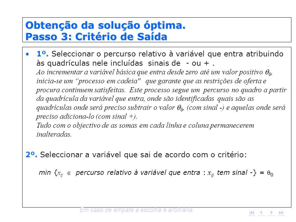 Obtenção da solução óptima. Passo 3: Critério de Saída 0 01º. Seleccionar o percurso relativo à variável que entra atribuindo às quadrículas nele incl