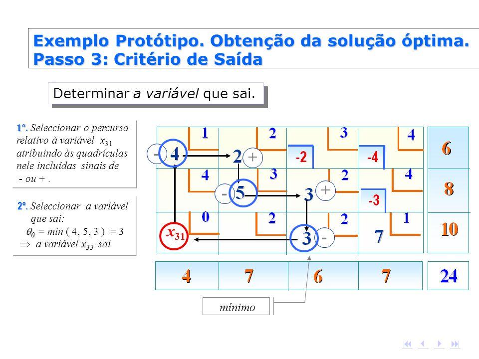 1º 1º. Seleccionar o percurso relativo à variável x 31 atribuindo às quadrículas nele incluídas sinais de - ou +. 2º. 0 = x 3 2º. Seleccionar a variáv