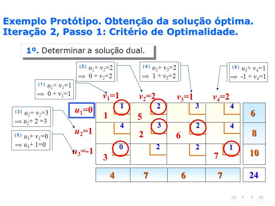 6 8 10 4 7 6 7 2412 4 4 3 4 1 5 2 3 2 6 0 2 1 7 2 v 1 =1 v 2 =2 v 3 =1v 4 =2 u 3 =-1 u 2 =1 u 1 =0 ( 1 ) ( 1 ) u 1 + v 1 =1 0 + v 1 =1 ( 2 ) ( 2 ) u 1