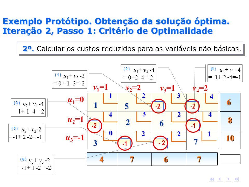 6 8 10 4 7 6 7 1 2 4 4 3 4 1 5 2 3 2 6 2 1 7 2 v 1 =1 v 2 =2 v 3 =1v 4 =2 u 3 =-1 u 2 =1 u 1 =0 0 ( 6 ) ( 6 ) u 3 + v 3 -2 =-1+ 1 -2= -2 ( 3 ) ( 3 ) u