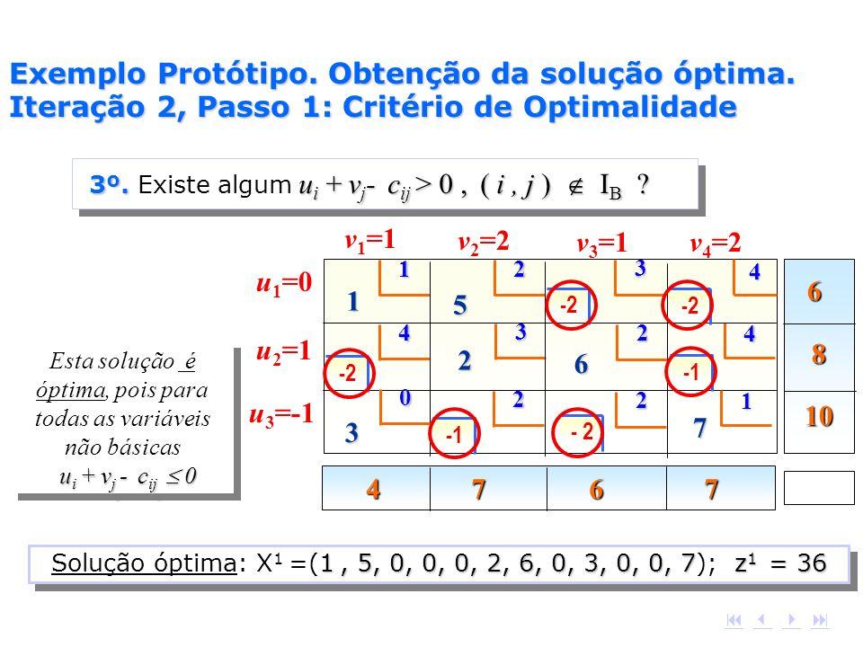 u i + v j - c ij 0 Esta solução é óptima, pois para todas as variáveis não básicas u i + v j - c ij 0 6 8 10 4 7 6 7 1 2 4 4 3 4 1 5 2 3 2 6 2 1 7 2 v