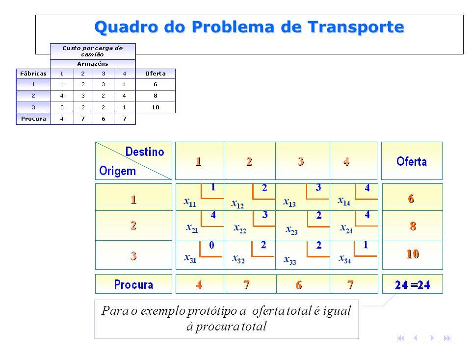 Para o exemplo protótipo a oferta total é igual à procura total Quadro do Problema de Transporte