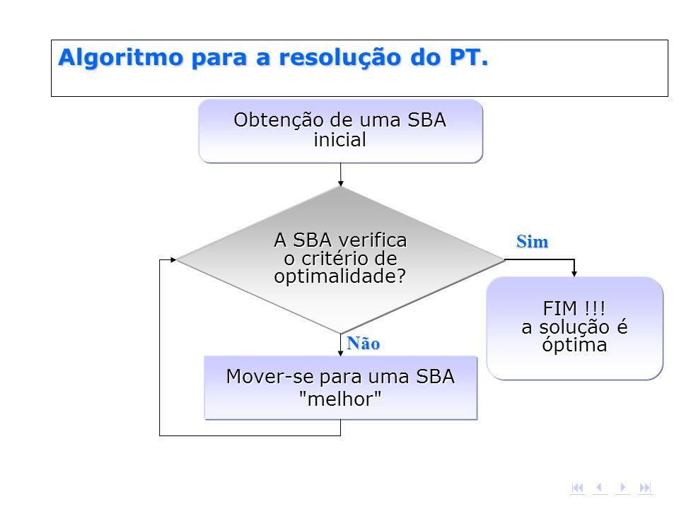 A SBA verifica o critério de optimalidade? Obtenção de uma SBA inicial FIM !!! a solução é óptima Mover-se para uma SBA