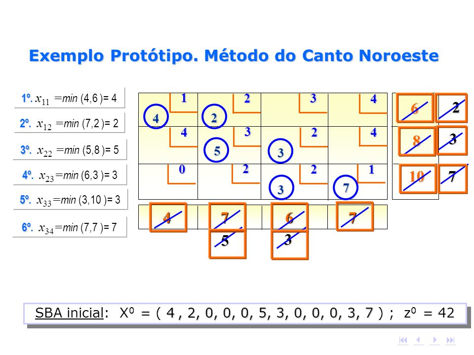 4 7 6 7 12 4 4 3 4 3 2 0 2 1 2 6 8 10 4 2 5 3 7 3 1º 1º. x 11 = min (4,6 )= 4 2 2º 2º. x 12 = min (7,2 )= 2 3º 3º. x 22 = min (5,8 )= 5 5 4º 4º. x 23