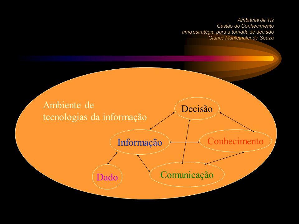 Ambiente de TIs Gestão do Conhecimento uma estratégia para a tomada de decisão Clarice Muhlethaler de Souza Decisão Informação Conhecimento Comunicação Dado Ambiente de tecnologias da informação