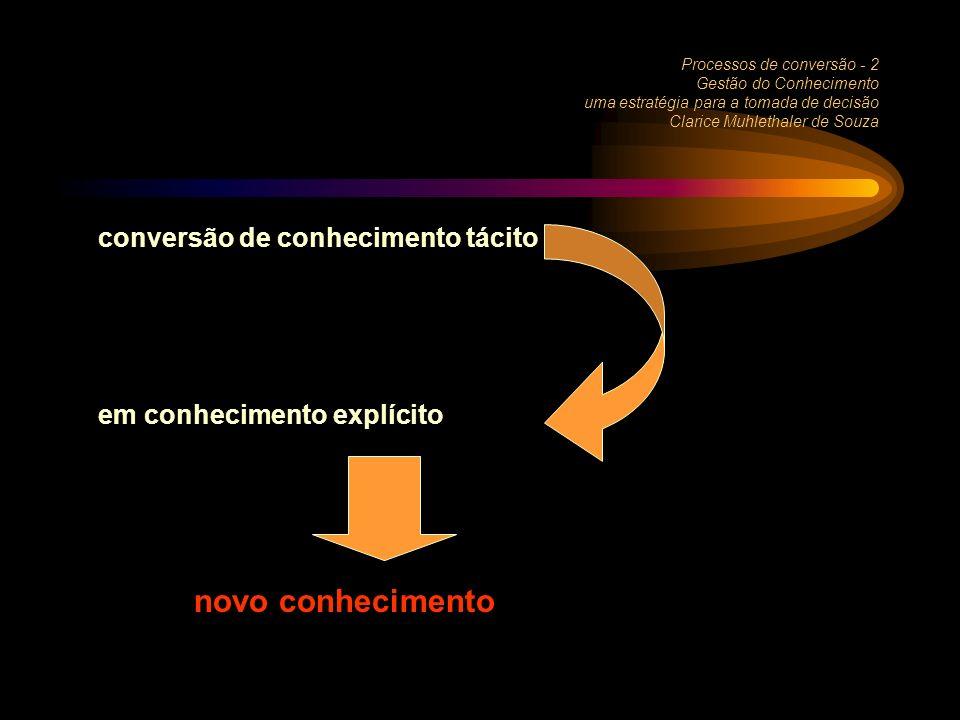 Processos de conversão - 2 Gestão do Conhecimento uma estratégia para a tomada de decisão Clarice Muhlethaler de Souza conversão de conhecimento tácito em conhecimento explícito novo conhecimento