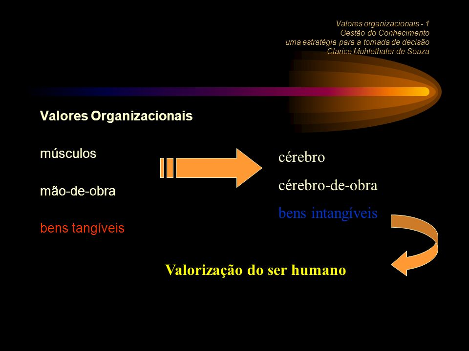 Valores organizacionais - 1 Gestão do Conhecimento uma estratégia para a tomada de decisão Clarice Muhlethaler de Souza Valores Organizacionais músculos mão-de-obra bens tangíveis cérebro cérebro-de-obra bens intangíveis Valorização do ser humano