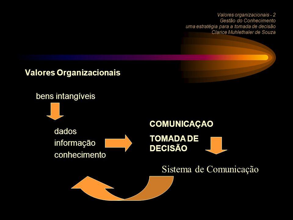 Valores organizacionais - 2 Gestão do Conhecimento uma estratégia para a tomada de decisão Clarice Muhlethaler de Souza Valores Organizacionais bens intangíveis dados informação conhecimento COMUNICAÇAO TOMADA DE DECISÃO Sistema de Comunicação