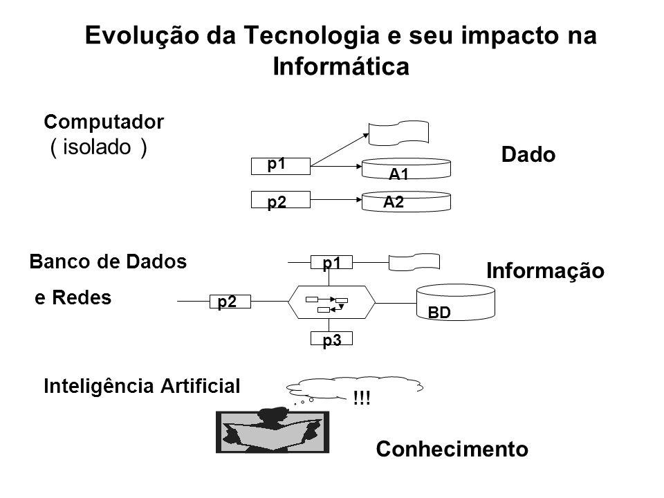 Evolução da Tecnologia e seu impacto na Informática Computador ( isolado ) Banco de Dados e Redes Inteligência Artificial Dado Informação Conhecimento