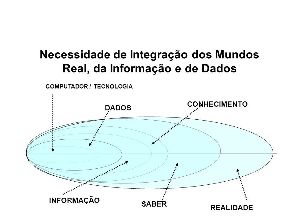 Conhecimento sobre a Realidade REALIDADE INFORMAÇÃO DADO EMPRESA SALA DE AULA QUANTOS ALUNOS SABEM PROGRAMAR O COMPUTADOR .