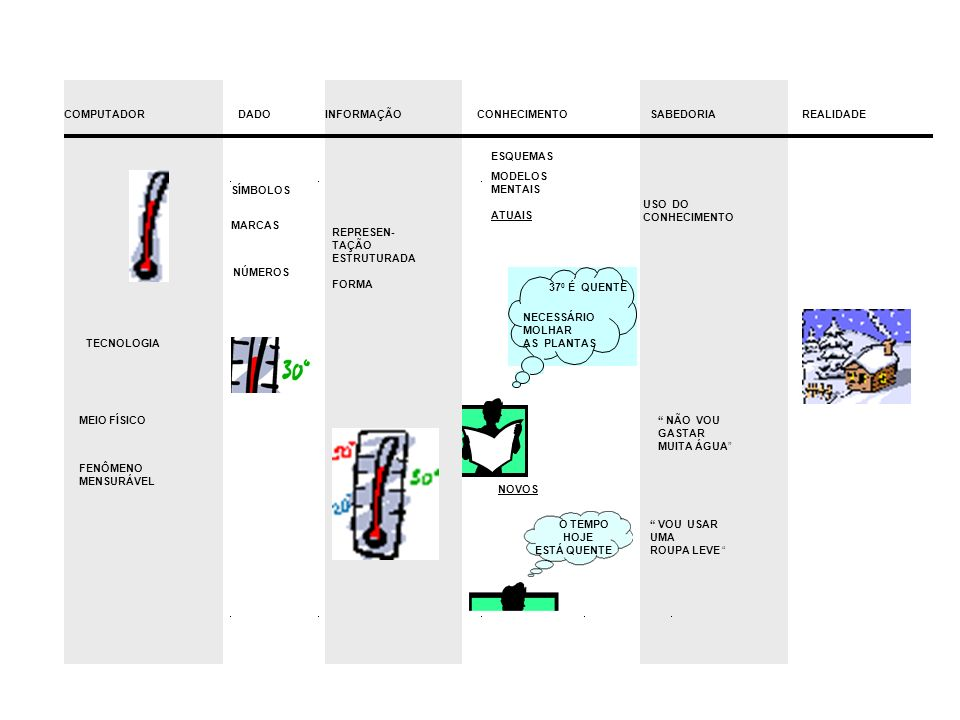 Conceitos sobre Dados //wwi bdbb &**// >lL,.,.____||&% Conjunto de caracteres ( símbolos, sinais ), que de acordo com um certo alfabeto, permite a representação de certa informação à cerca do mundo real São registrados num meio físico ( papel, fita, computador ) Veicula a informação Aspecto sintático da comunicação