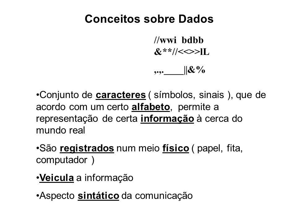 Conceitos sobre Dados //wwi bdbb &**// >lL,.,.____||&% Conjunto de caracteres ( símbolos, sinais ), que de acordo com um certo alfabeto, permite a rep
