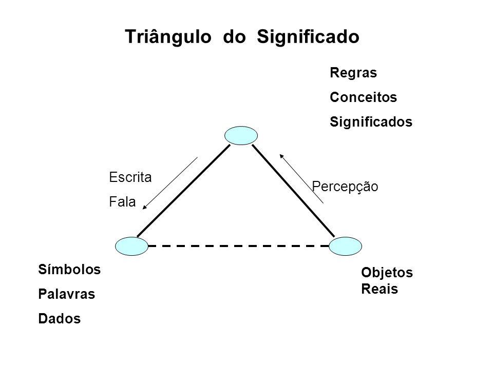 Triângulo do Significado Regras Conceitos Significados Símbolos Palavras Dados Objetos Reais Percepção Escrita Fala