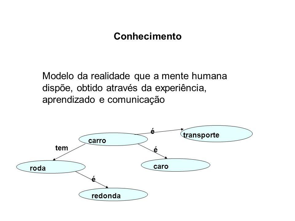 Conhecimento Modelo da realidade que a mente humana dispõe, obtido através da experiência, aprendizado e comunicação transporte carro roda caro redond