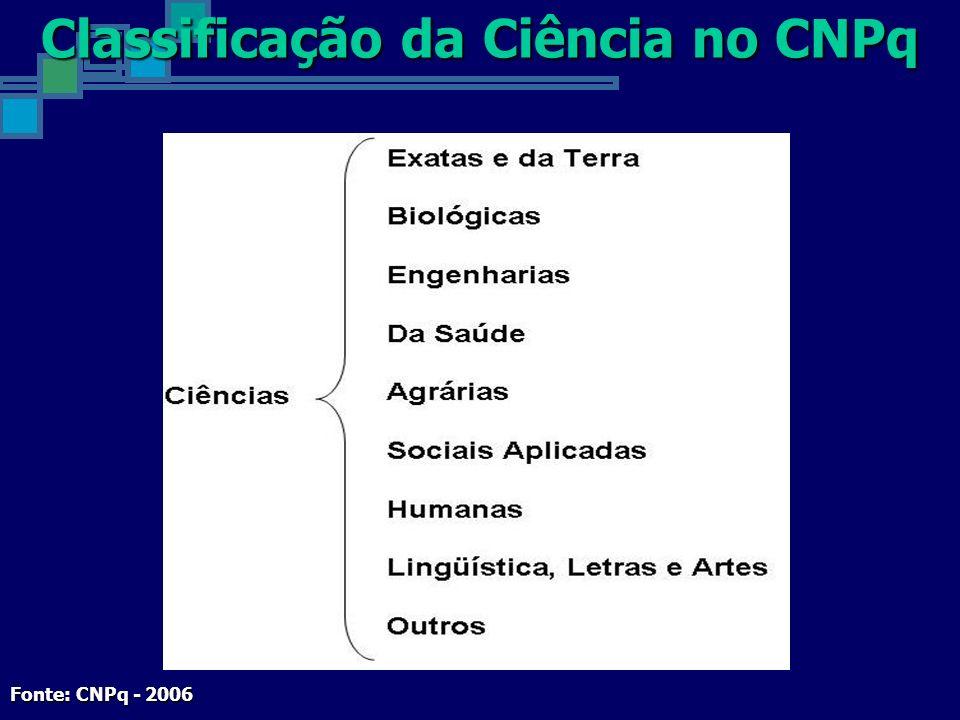 Classificação da Ciência no CNPq Fonte: CNPq - 2006
