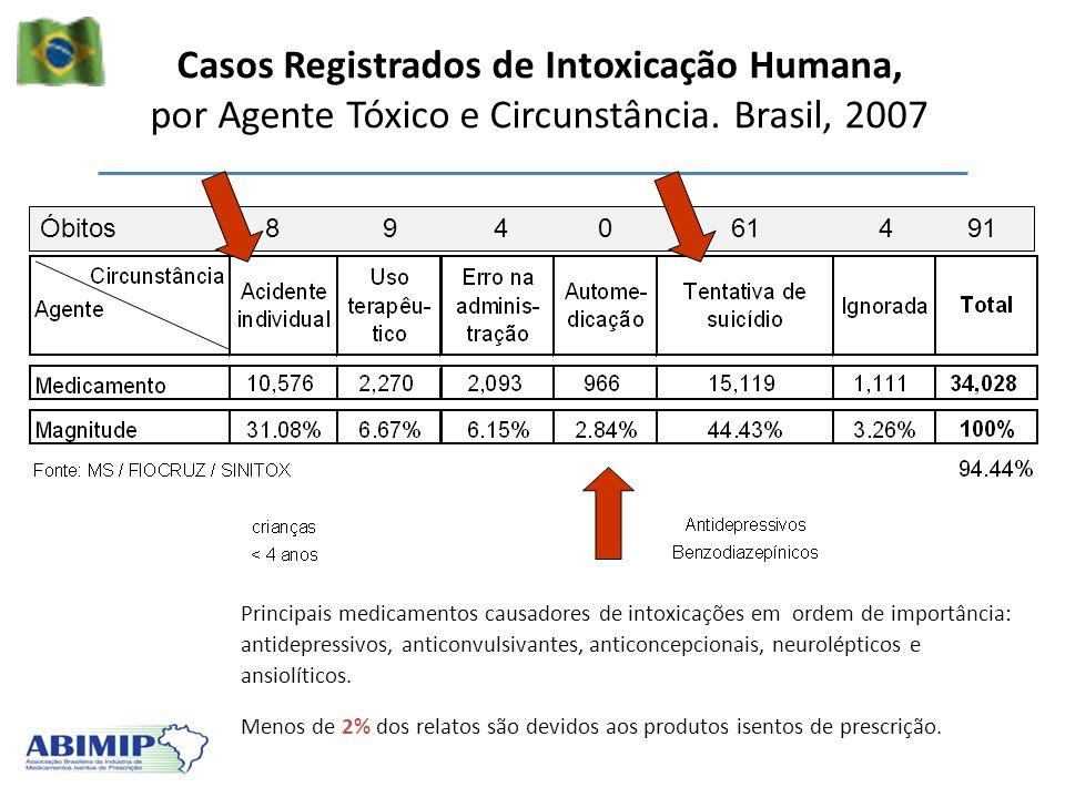 Casos Registrados de Intoxicação Humana, por Agente Tóxico e Circunstância. Brasil, 2007 Óbitos 8 9 4 0 61 4 91 Principais medicamentos causadores de