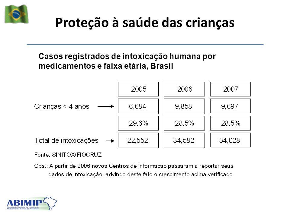 Proteção à saúde das crianças Casos registrados de intoxicação humana por medicamentos e faixa etária, Brasil