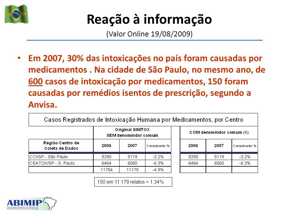 Reação à informação (Valor Online 19/08/2009) Em 2007, 30% das intoxicações no país foram causadas por medicamentos. Na cidade de São Paulo, no mesmo