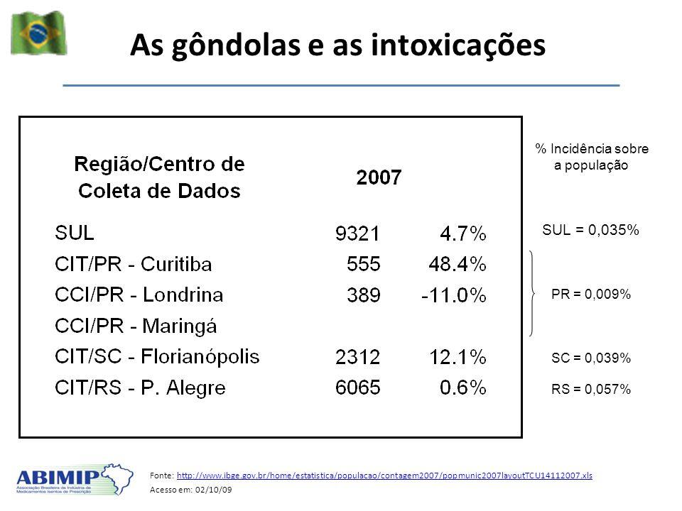 As gôndolas e as intoxicações Fonte: http://www.ibge.gov.br/home/estatistica/populacao/contagem2007/popmunic2007layoutTCU14112007.xlshttp://www.ibge.g