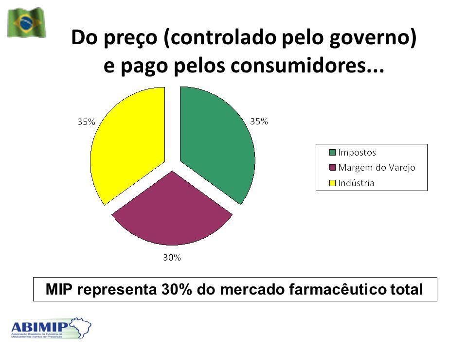 Do preço (controlado pelo governo) e pago pelos consumidores... MIP representa 30% do mercado farmacêutico total
